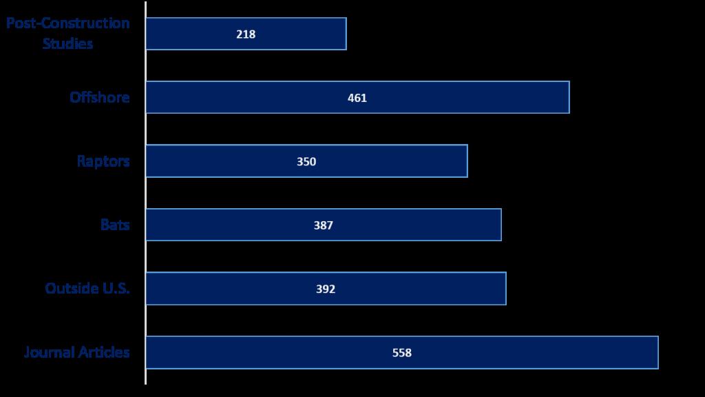 AWWIC Chart